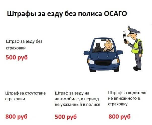 Санкции за езду без ОСАГО