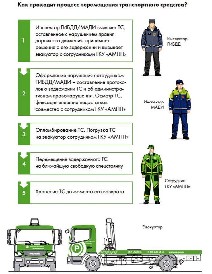 Как проводится эвакуация в Москве