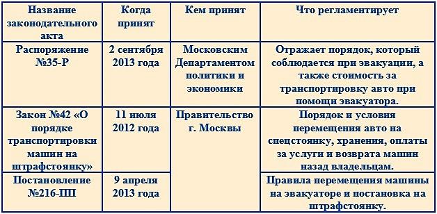 Законодательная база эвакуации в Москве