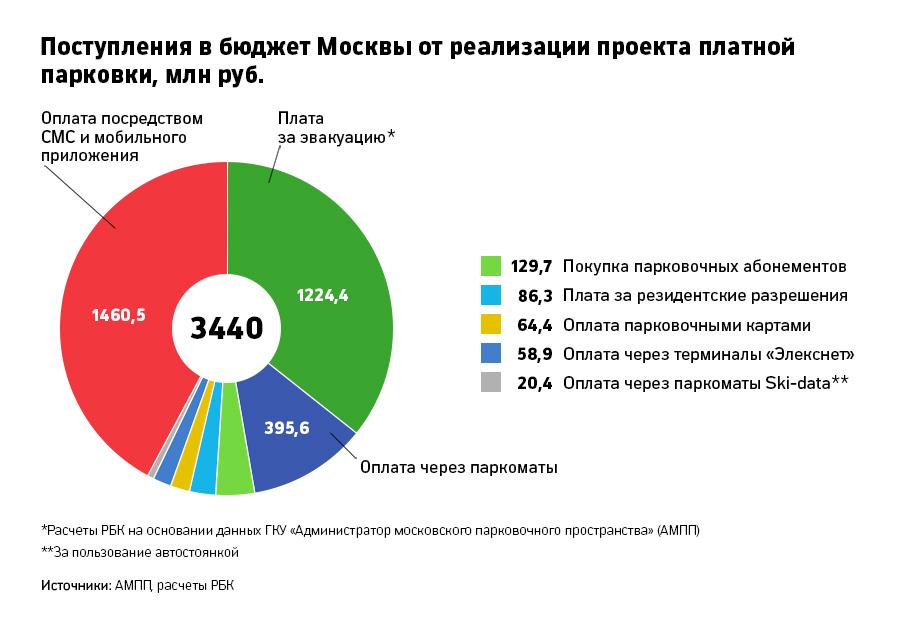 Поступления в бюджет Москвы от платных парковок