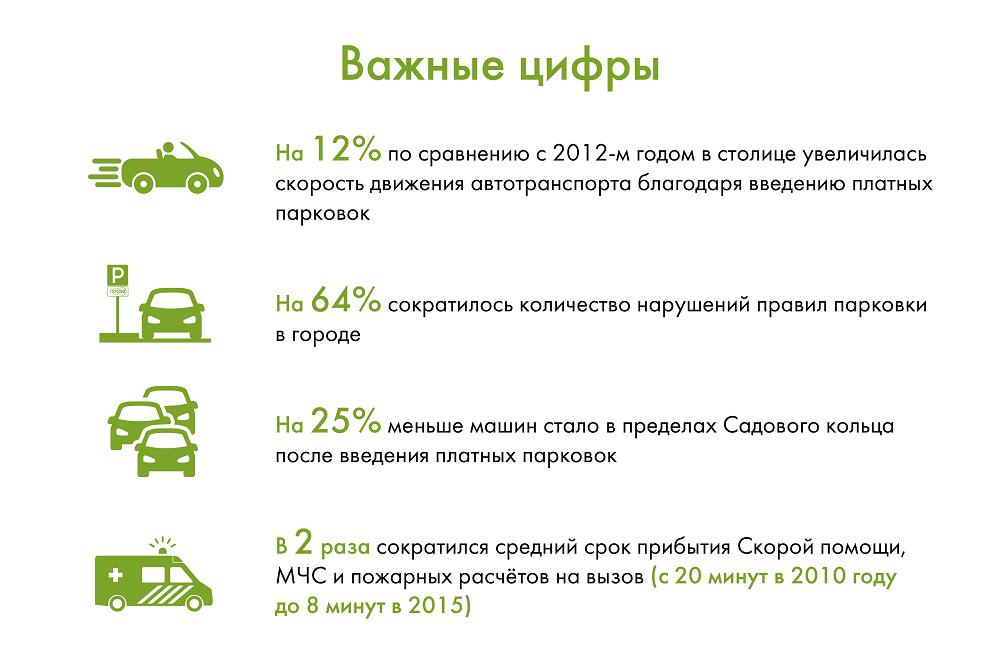 Результаты введения платного паркинга