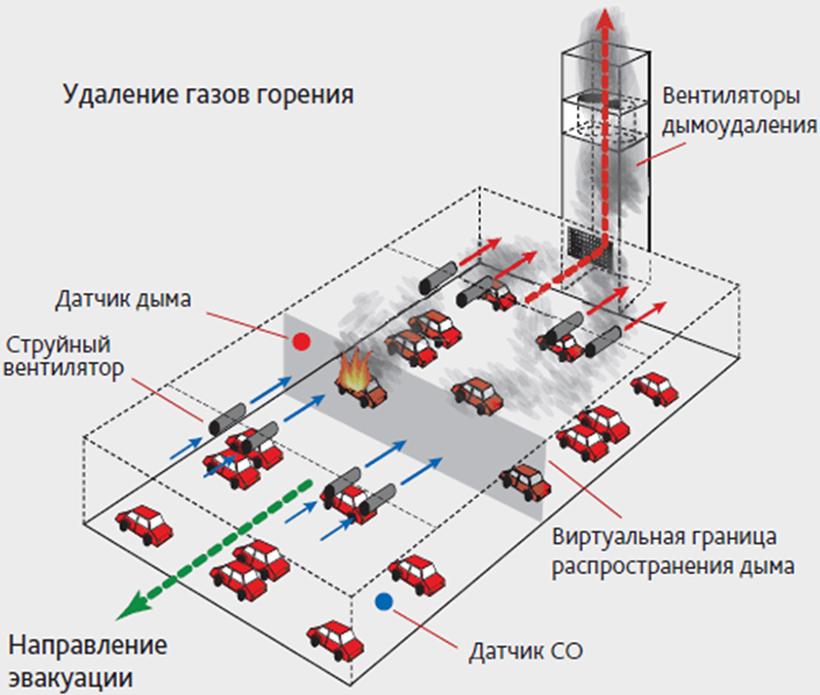 Обустройство вентиляции на одной из подземных стоянок
