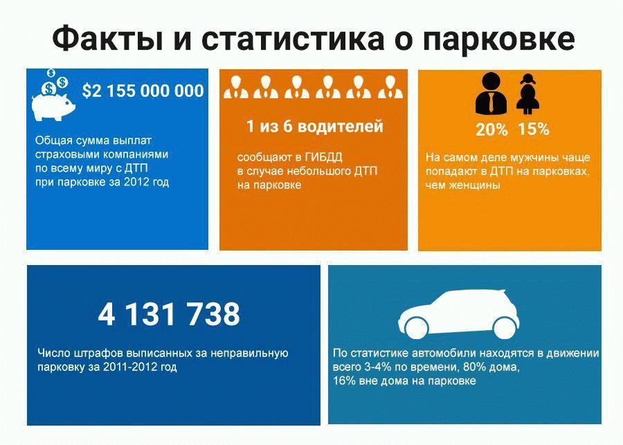 Немного фактов о парковке