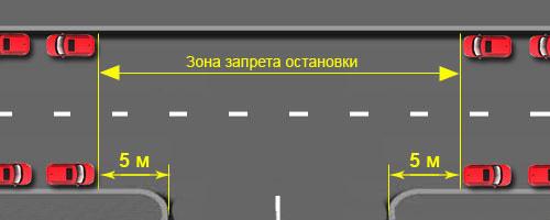 Оставляя машину на перекрестке, автомобилист препятствует достатому обзору других водителей
